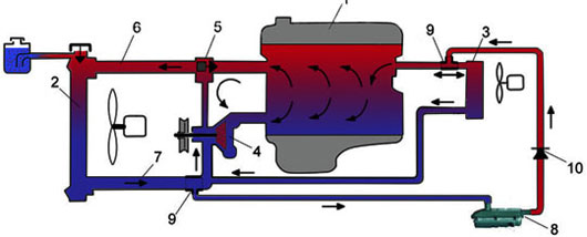 1 paral - Схема установки подогрева тосола на функарго