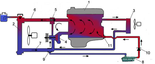 2 paral - Схема установки подогрева тосола на функарго