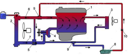 3 paral - Схема установки подогрева тосола на функарго