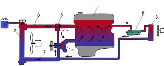 5 posledovatel - Схема установки подогрева тосола на функарго