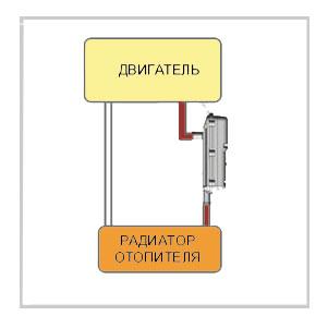 posledovatelnya ustanovla linfay - Схема установки подогрева тосола на функарго